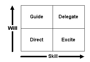 Managing staff: which box will you put them in?' blog by @richardsved