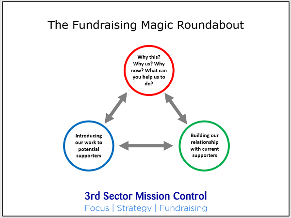 Magic Roundabout for Fundraisers chart